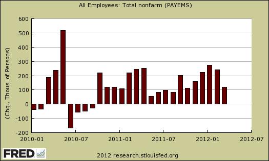 payrolls march 2012 chg
