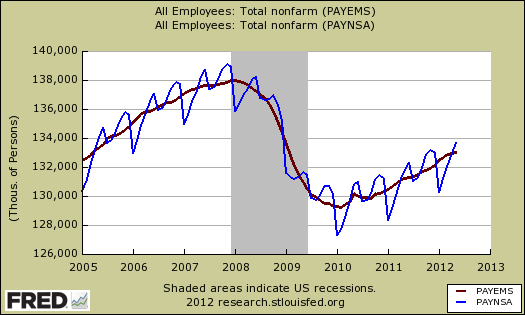 payrolls close up sa vs nsa