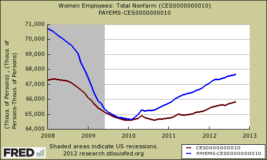 payrollswomen  men