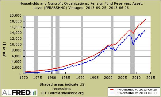 pensions revisions flow of funds