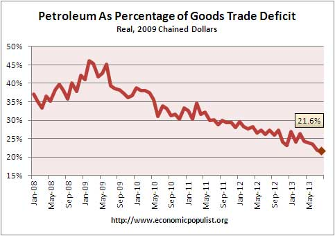 petroleum trade deficit