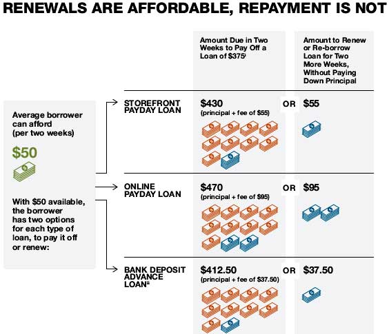 pew payday repayment