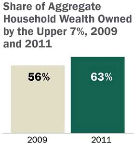 pew wealth 09-11