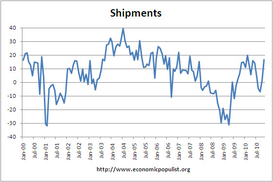 Philly Fed Index shipments