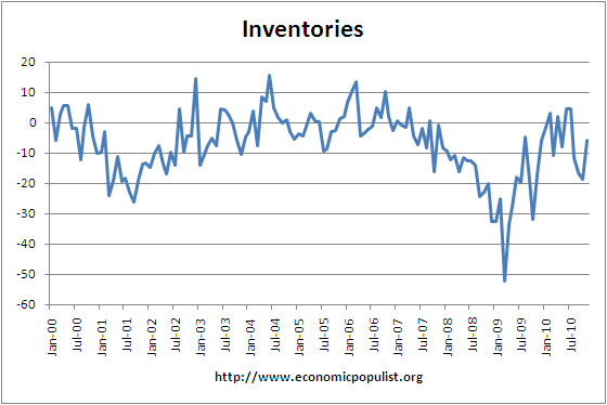 philly fed index Inventories