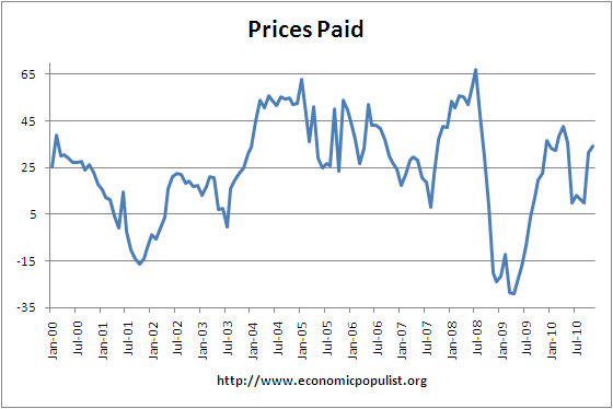 Philly Fed Index Prices Paid