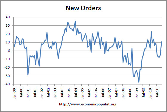 Philly Fed New Orders