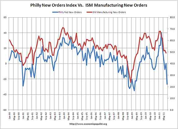 philly news orders vs ISM