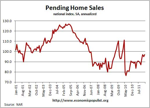 nar pending home sales jan 2012