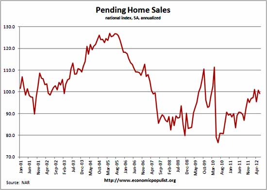 pending home sales historical chart