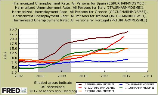 piigs umemployment rates style=
