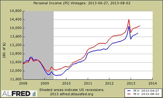 personal income revision