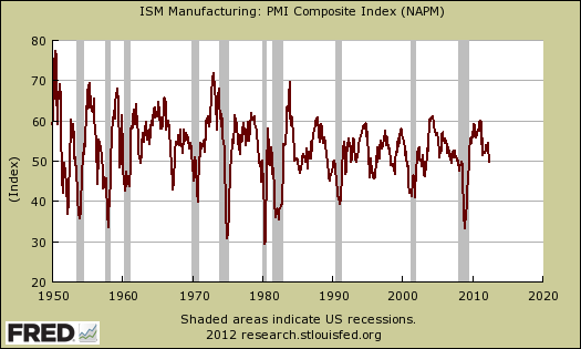 pmi vs. recession