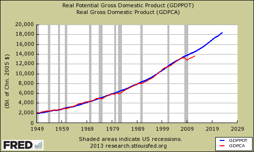 potential gdp vs real annual