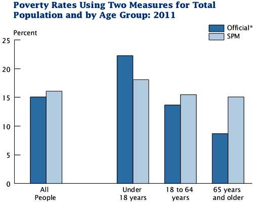 poverty 2011