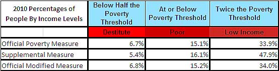poverty thresholds official supplemental 2010