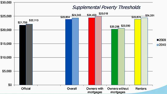poverty thresholds 2010