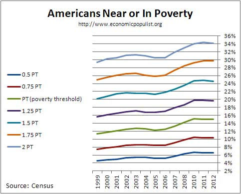 poverty thresholds