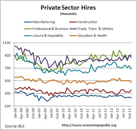 private sector hires jolts 11/12