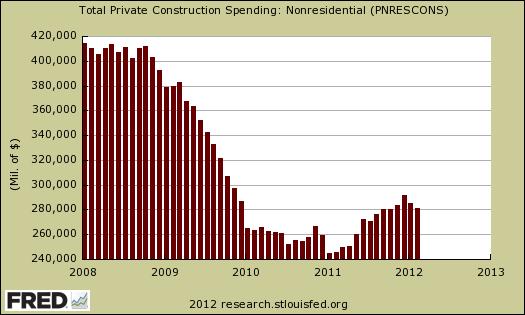 private non res 02/12 construction