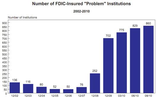 problem banks 2010