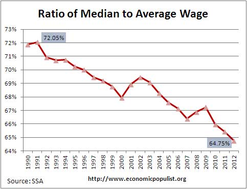 ratio of median wage to average wage