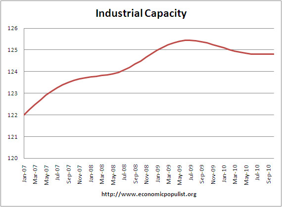 Raw Industrial Capacity