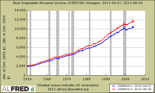 disposable person income revisions
