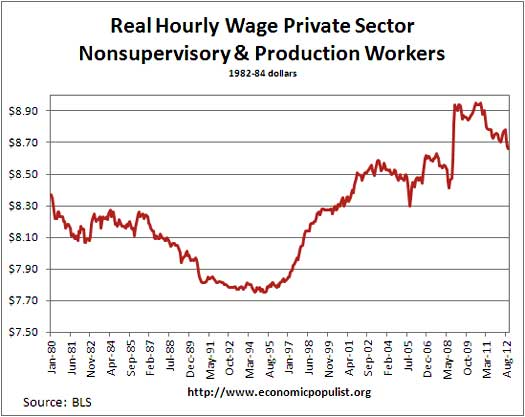 real hrly wage 12