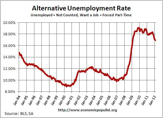 unemployment rate including part-time for economic reasons and not in labor force, want a job, February 2012