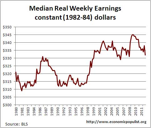 real wages week