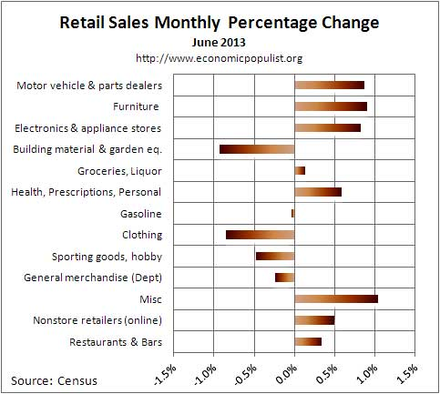 retail sales percent chg August 2013