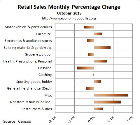 October 2015 retail sales percentage change