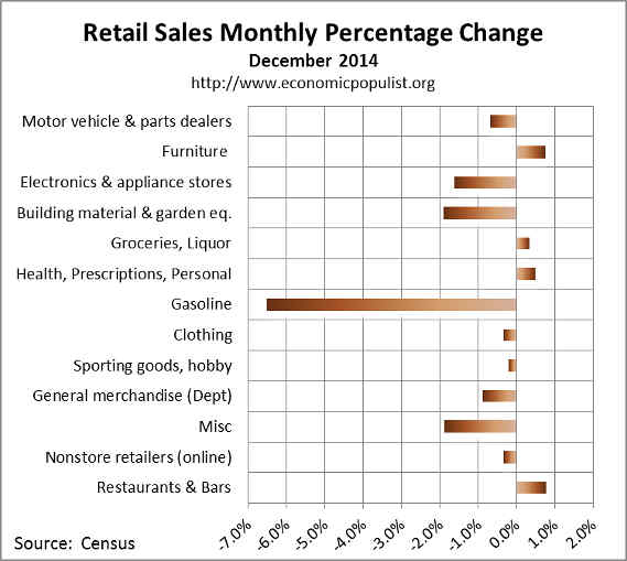 December retail sales percentage change 2014
