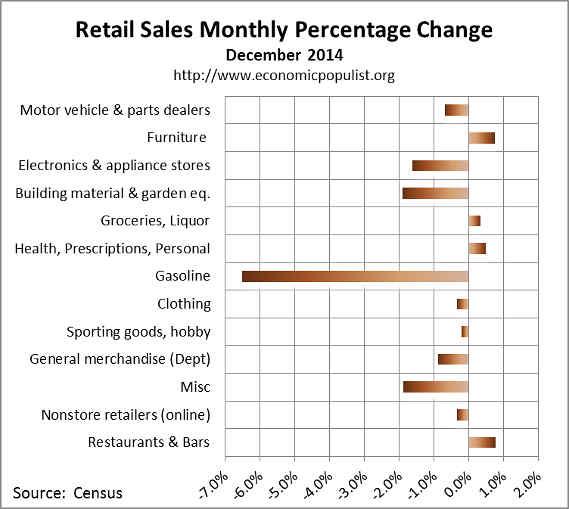 December retail sales percentage change 2014