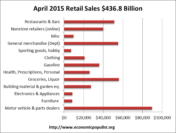 retail sales volume April 2015