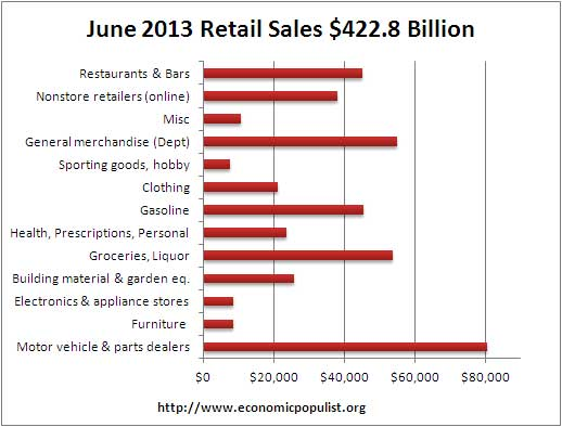 retail sales volume june 13