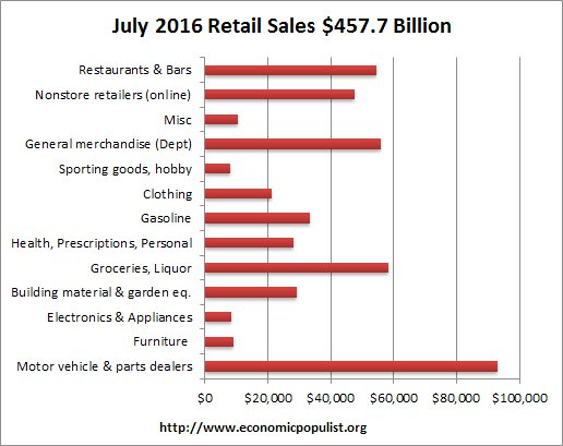 retail sales volume July 2016