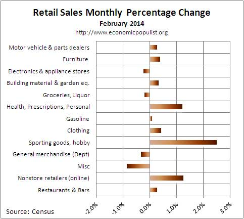 retail sales percent chg Feb.  2013