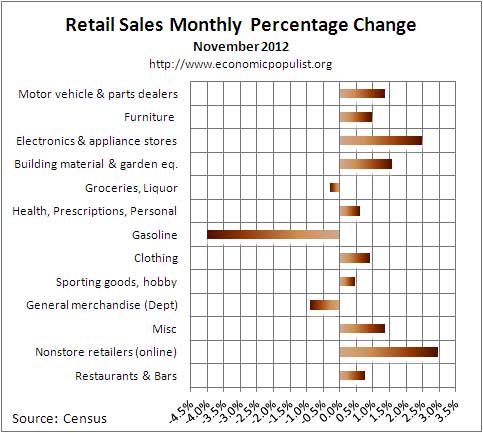 retail sales monthly chg