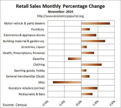 November retail sales percentage change 2014