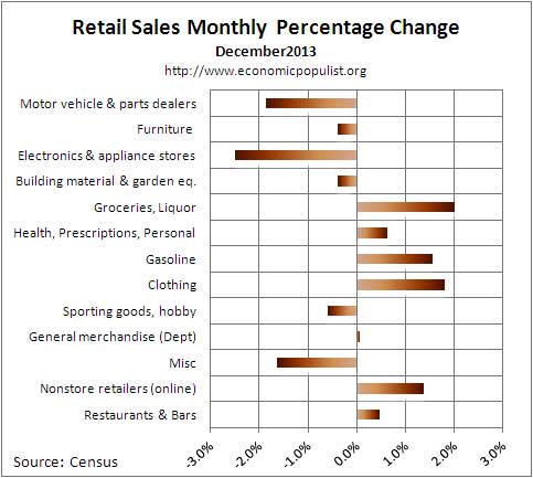 retail sales percent chg Dec. 2013