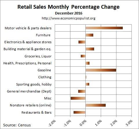 December 2016 retail sales percentage change