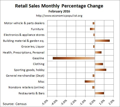 February 2016 retail sales percentage change