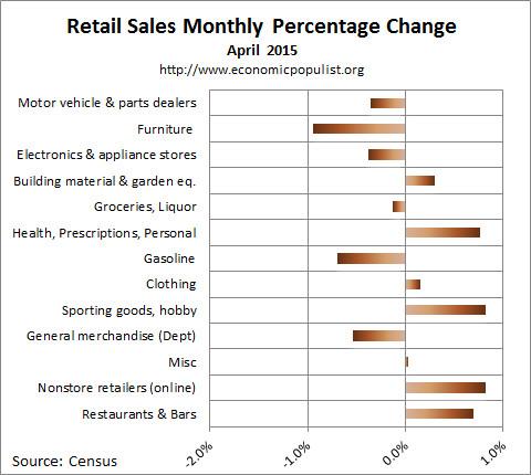 April 2015 retail sales percentage change