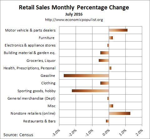July 2016 retail sales percentage change