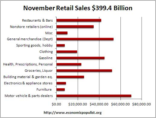 retail sales dollars November 2011