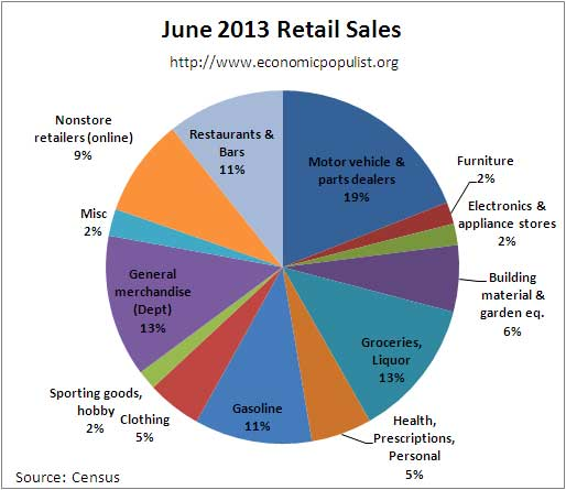 retail sales pie chart June 2013