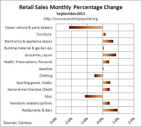 retail sales percent chg September 2013