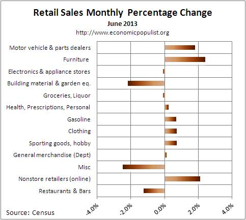retail sales percent chg 6/13